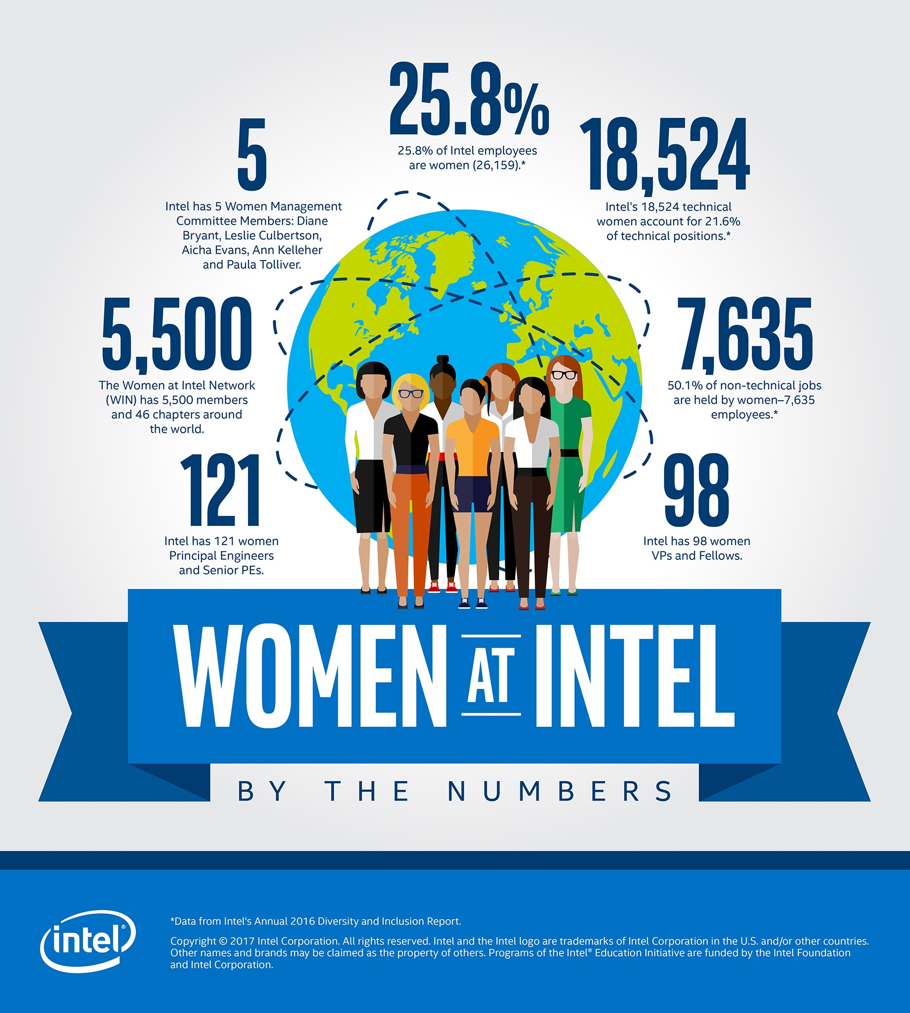 Intel's Annual 2016 Diversity and Inclusion - Global data